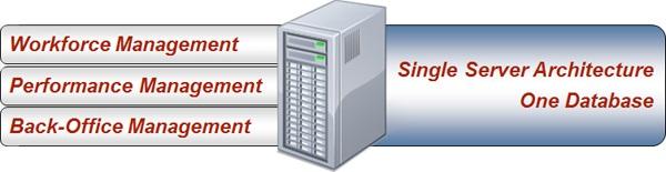 WFM Technology - Single Server Architecture & One Database Diagram