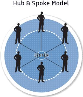 WFM Technology - At-Home Agent Hub & Spoke Model Diagram