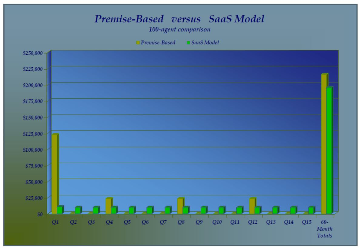 SaaS Workforce Management - Bar Chart Premise-Based vs. SaaS WFM systems Cost Comparision