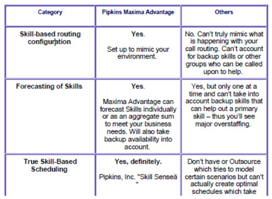Skill-based routing and workforce management scheduling - table showing WFM system capabilities (part 1)