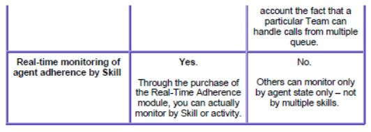 Skill-based routing and workforce management scheduling - table showing WFM system capabilities (part 3)