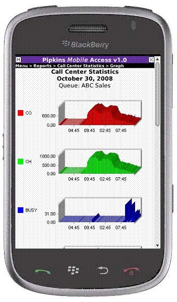 WFM Technology - Mobile Access Call Center Statistics Image