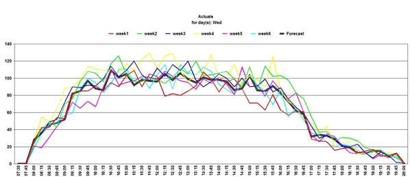 Graph Call Arrival Distribution Single Queue Actuals from Previous 6 Weeks Plus Forecast