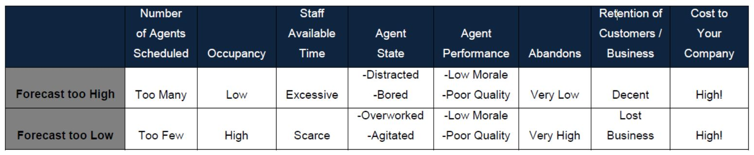 Accurate WFM Forecasting - Table showing issues resulting from over-staffing and under-staffing