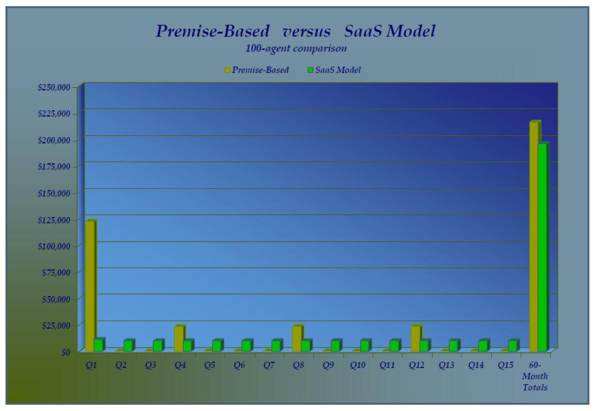 SaaS Workforce Management - Bar Chart Premise-Based vs. SaaS WFM systems Cost Comparision