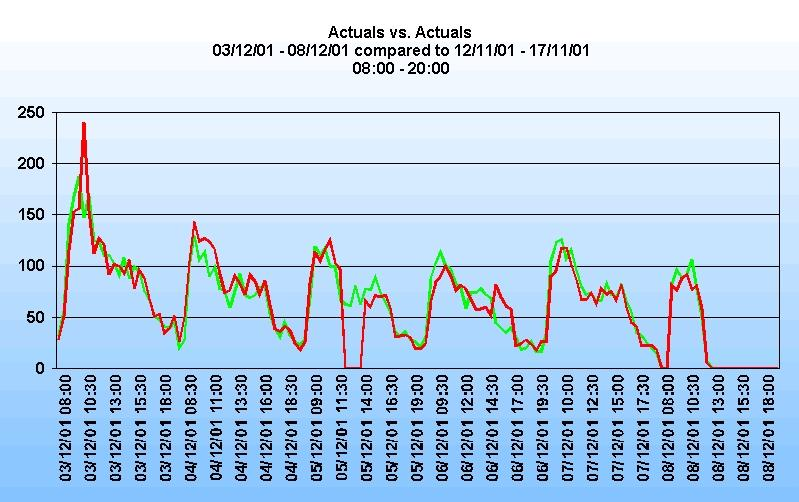 Accurate WFM Forecasting - figure 1 - Actuals vs Actuals